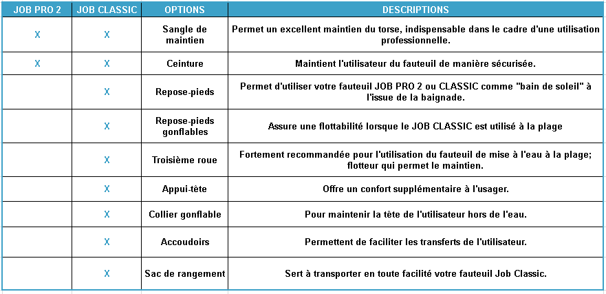 Comparaison des différents types d'options entre les 2 versions de JOB