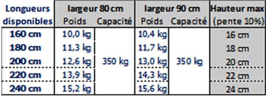 Dimension, capacité de charge et poids des rampes d'accès pliante en aluminium pour handicapés et PMR
